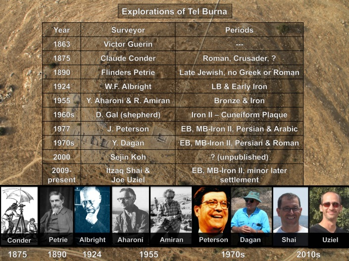 Explorations of Tel Burna Timeline - Prepared by Chris McKinny (updated)